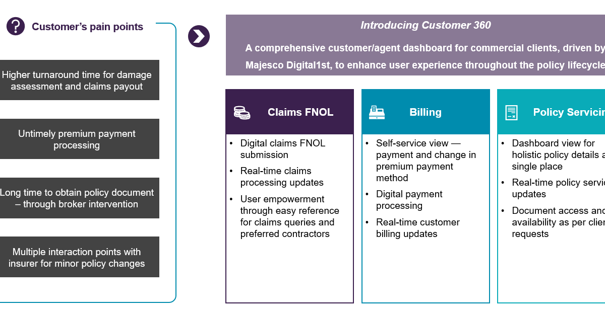 Digital Engagement Pays Its Way by Opening Supply Chains